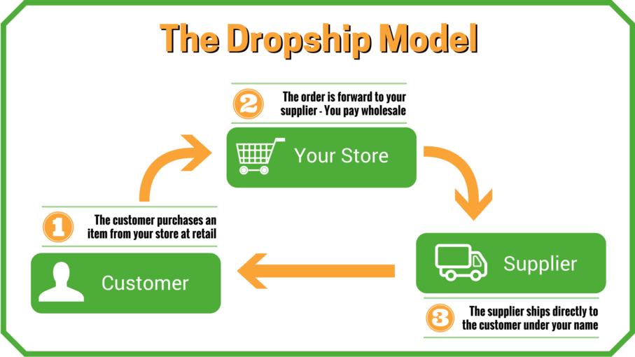 Open Khóa Học Nâng Cao Dropshipping Trên Ebay, Etsy